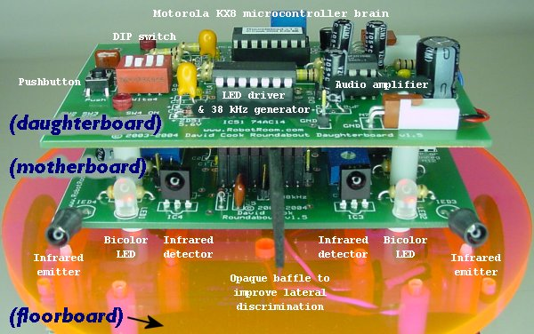 Roundabout motherboard and daughterboard